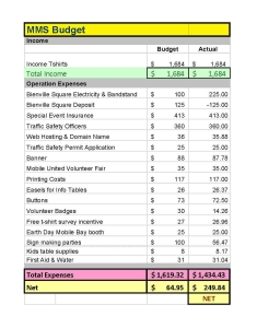 2017 March for Science Mobile event budget, with total actual expenses of $1434.43.